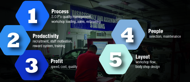 Primary Areas of Shop Impact Assessment Other Img